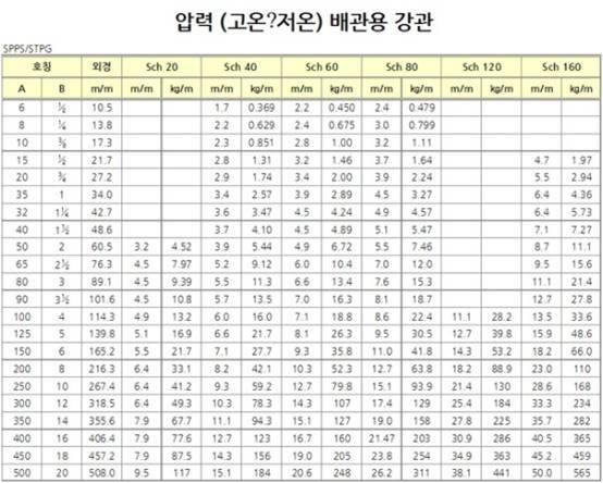 고강파이프&원형파이프&스케줄파이프&압력배관용파이프